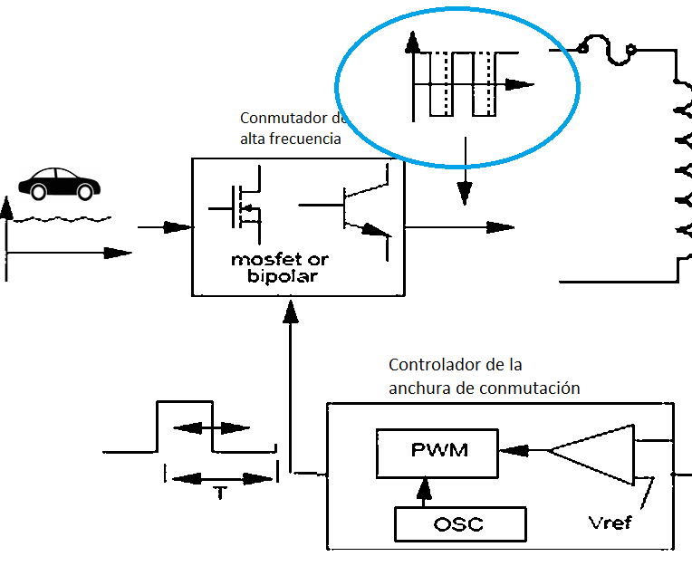 Anchura variable del pulso de conmutación