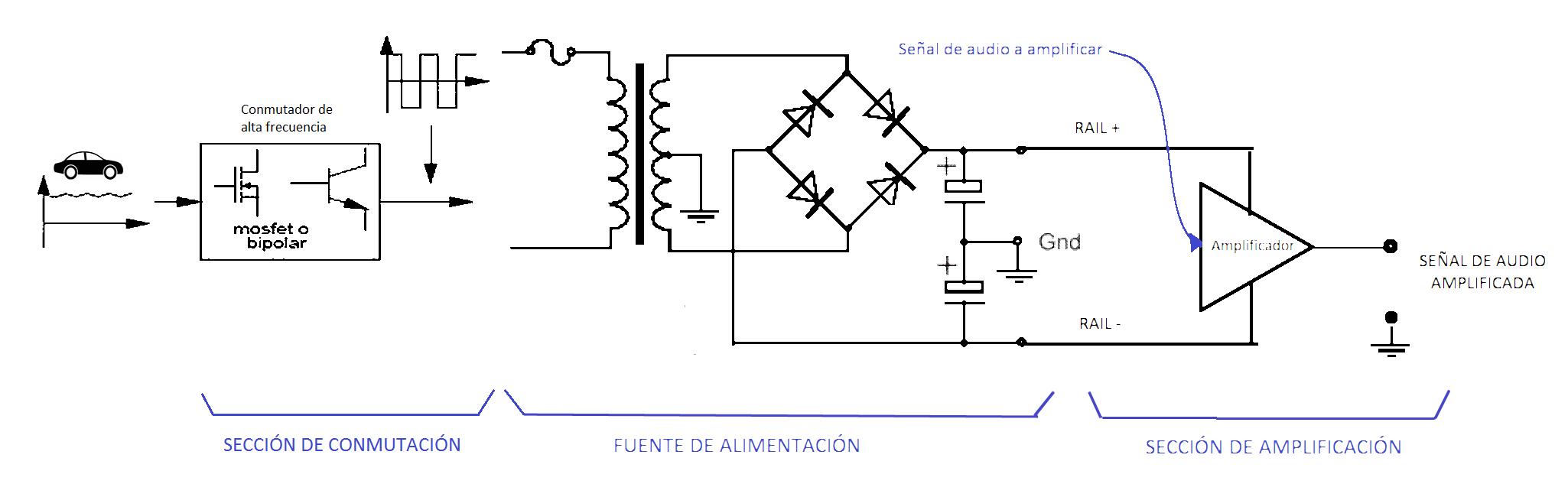 Fuente de alimentación de un amplificador de car audio